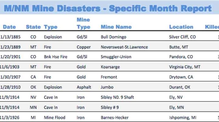 m-nm mine disasters