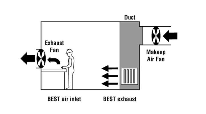 Industrial Ventilation Guidelines