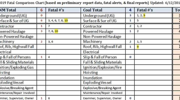 fatal-summary-update-06-12-2019